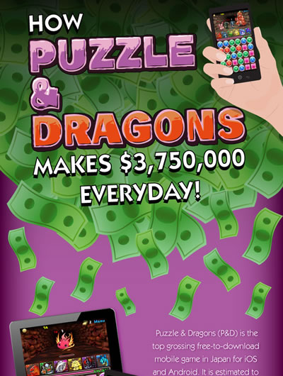 How Puzzle & Dragons Makes Millions Everyday [INFOGRAPHIC]